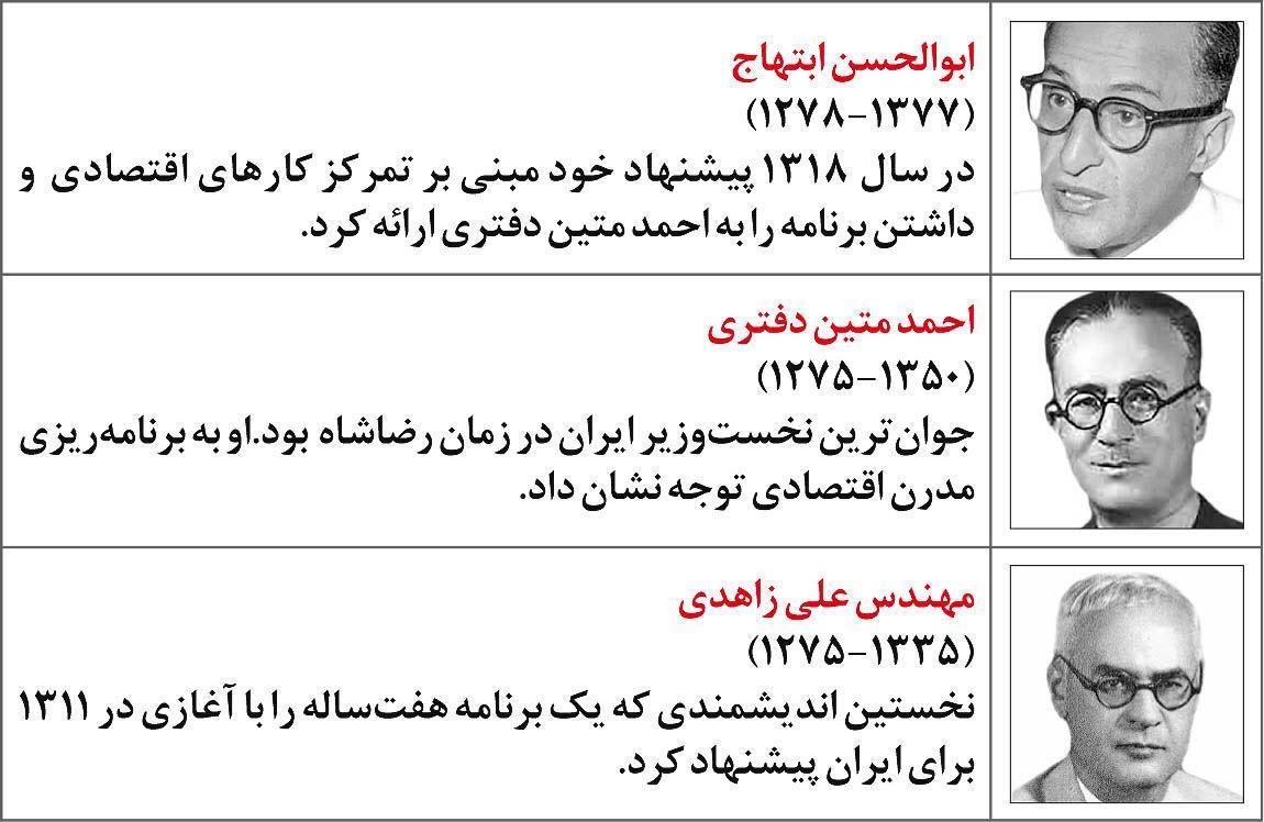 وزارت اقتصاد و دگرگونی مالی در دوره پهلوی